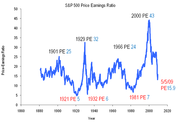 S&P500 PE History